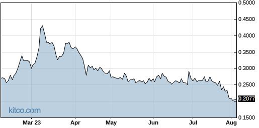 CYDY 6-Month Chart