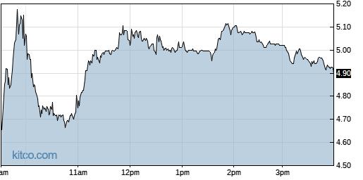CYH 1-Day Chart