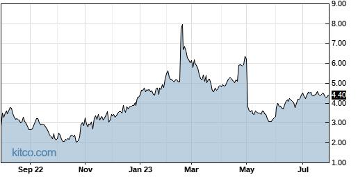 CYH 1-Year Chart