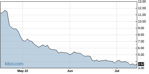 CYH 3-Month Chart