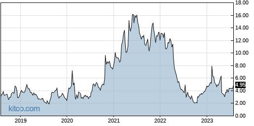 CYH 5-Year Chart