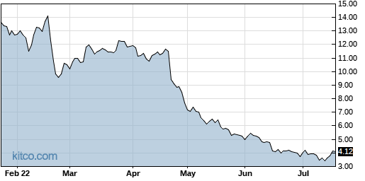 CYH 6-Month Chart