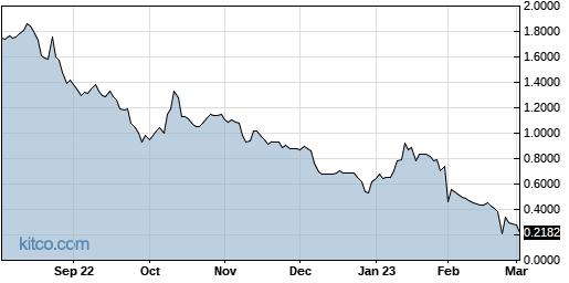 CYRN 1-Year Chart
