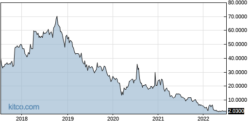 CYRN 5-Year Chart