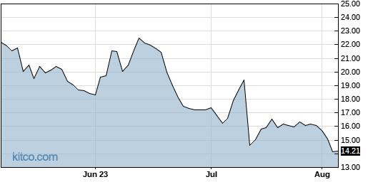 CYRX 3-Month Chart