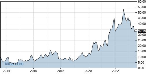 CYTK 10-Year Chart