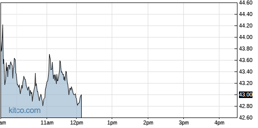 CYTK 1-Day Chart