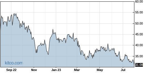 CYTK 1-Year Chart