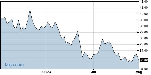 CYTK 3-Month Chart