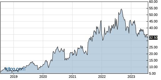 CYTK 5-Year Chart