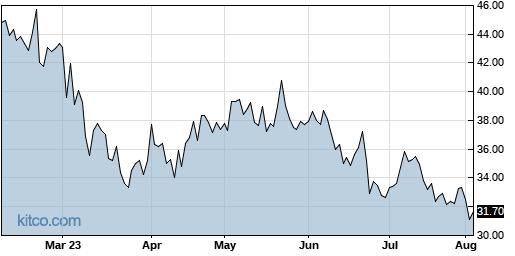 CYTK 6-Month Chart