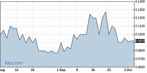 CYTR 1-Year Chart