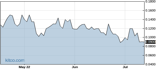 CYTR 3-Month Chart