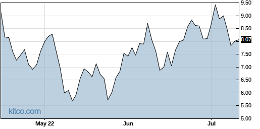 DADA 3-Month Chart