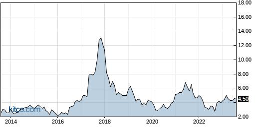 DAIO 10-Year Chart