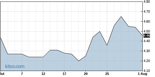 DAIO 1-Month Chart