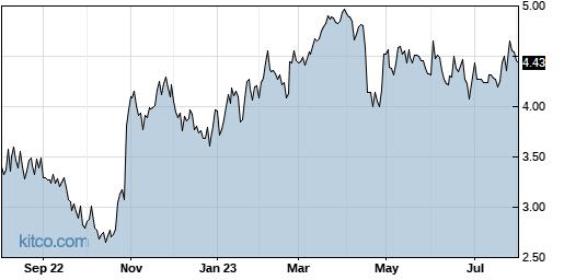 DAIO 1-Year Chart