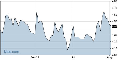 DAIO 3-Month Chart