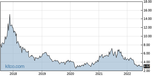DAIO 5-Year Chart