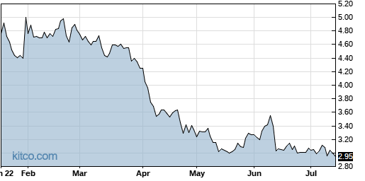 DAIO 6-Month Chart