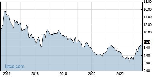DAKT 10-Year Chart
