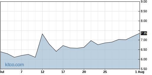 DAKT 1-Month Chart