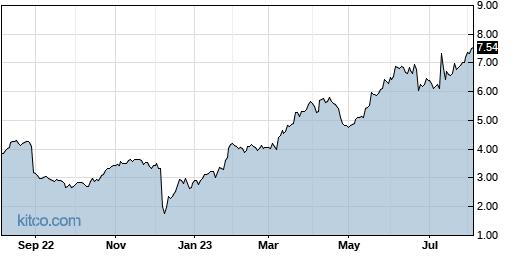 DAKT 1-Year Chart