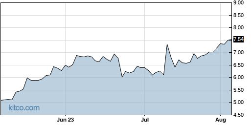 DAKT 3-Month Chart