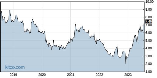 DAKT 5-Year Chart