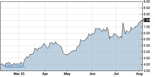 DAKT 6-Month Chart