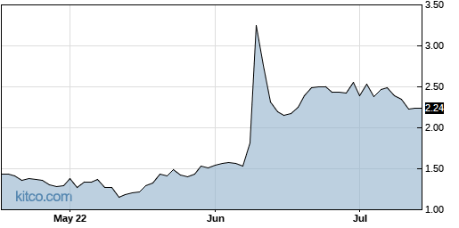 DBVT 3-Month Chart