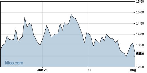 DCPH 3-Month Chart