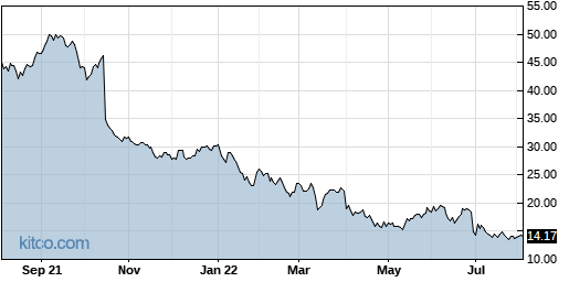 DCT 1-Year Chart