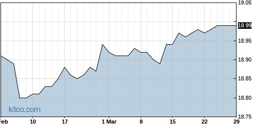 DCT 6-Month Chart