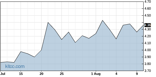 DCTH 1-Month Chart