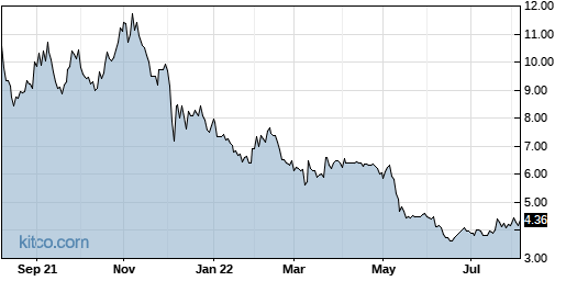 DCTH 1-Year Chart