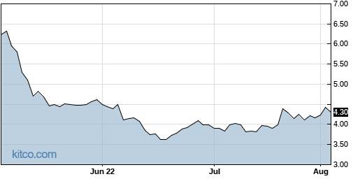 DCTH 3-Month Chart