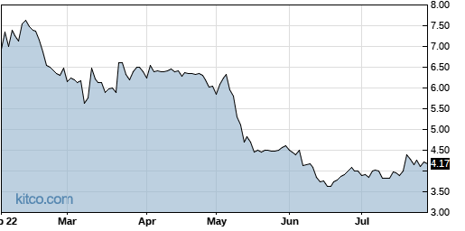DCTH 6-Month Chart