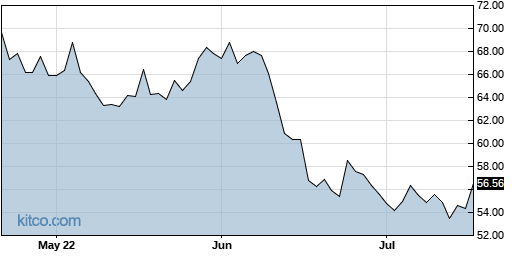 DD 3-Month Chart