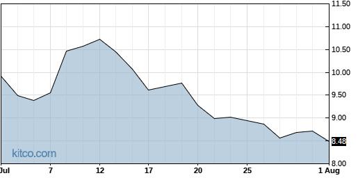 DDD 1-Month Chart