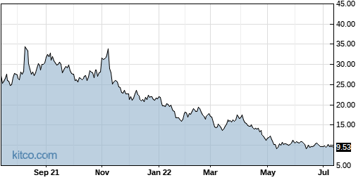 DDD 1-Year Chart