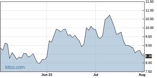 DDD 3-Month Chart