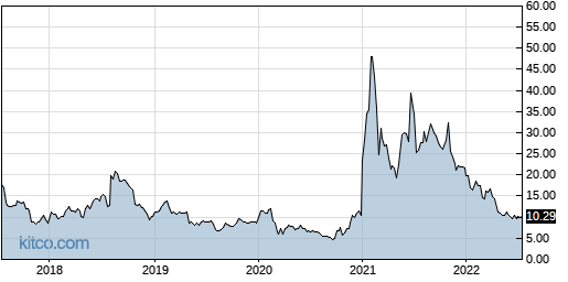 DDD 5-Year Chart