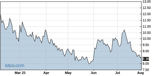 DDD 6-Month Chart