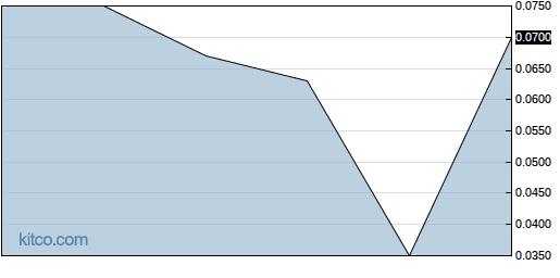 DECXF 3-Month Chart