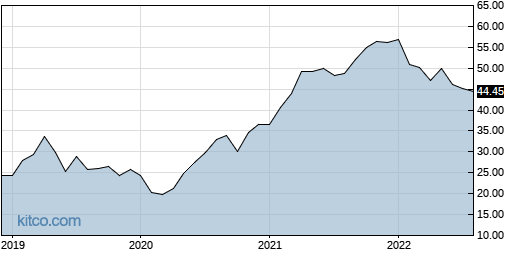 DELL 10-Year Chart