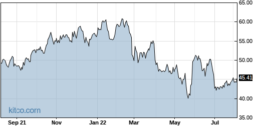 DELL 1-Year Chart