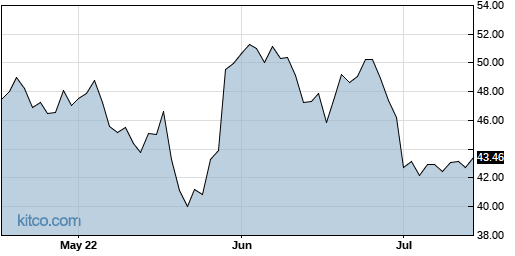 DELL 3-Month Chart