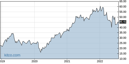 DELL 5-Year Chart