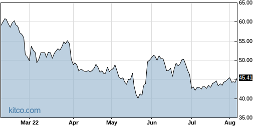 DELL 6-Month Chart